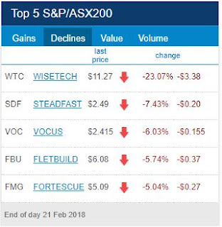 ASX Top 5 Losers for 20th of February 2018