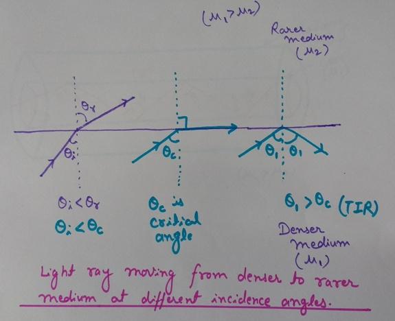 Total Internal Reflection (TIR), TIR, Critical angle