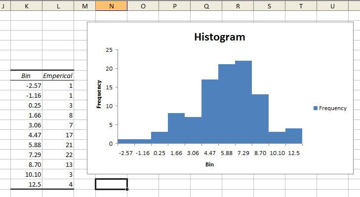 Advanced Graphs Using Excel  Historgrams and Overlayed Normal - How To Graph Excel