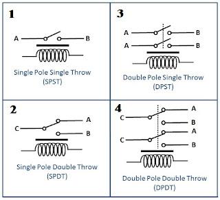 Definisi dari relay sendiri dapat diartikan secara mudahnya adalah alat  Fungsi Relay Dan Kegunaannya Pada Kendaraan Bermotor