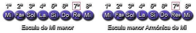 Notas Escala menor natural y menor armónica (Mi - E)