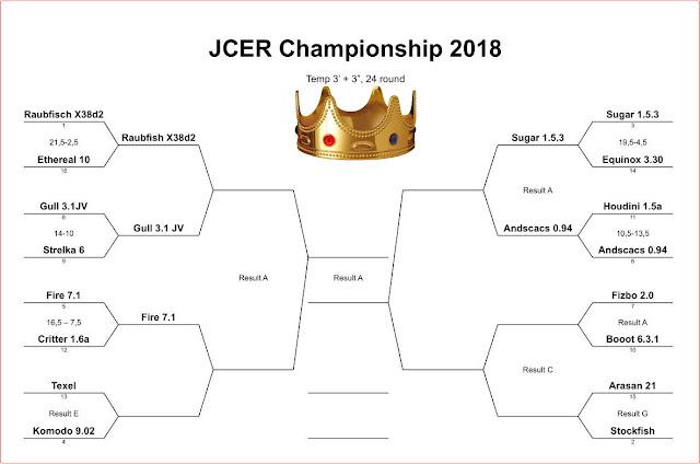 JCER (Jurek Chess Engines Rating) tournaments - Page 8 JCEC2018m5