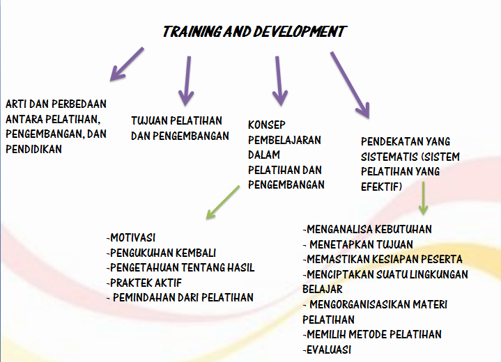 Pelatihan Training Dan Pengembangan Development The Lesson