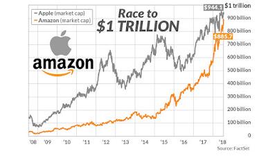 Race $1 trillion chart
