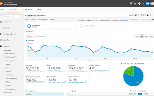 Spotlight on Analytics 360, part of the Google Analytics 360 Suite