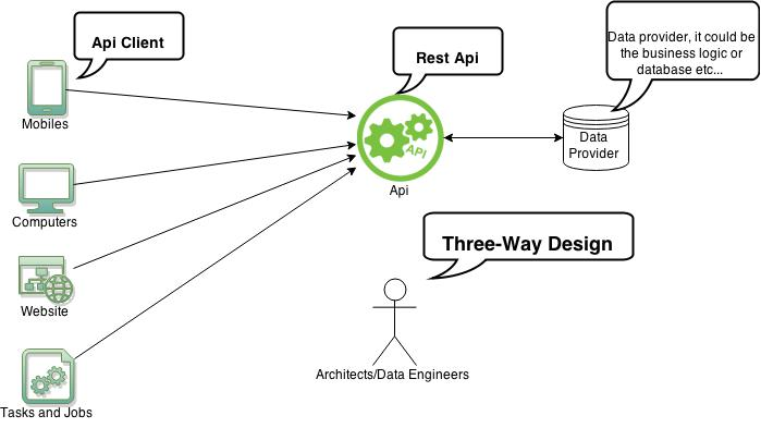 Difference between PUT and POST in REST WebService in Java