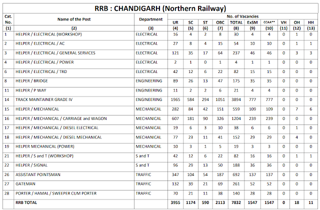 Railway Recruitment Board CHANDIGARH total 7832 Group D Vacancy CEN 2/2018