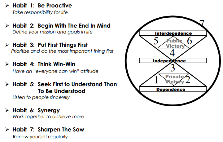 Habit 1 Be Proactive Based On The Work Of Stephen: My Blog: The Seven Habits Of Highly Effective People