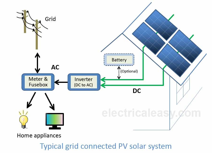 rooftop solar energy system