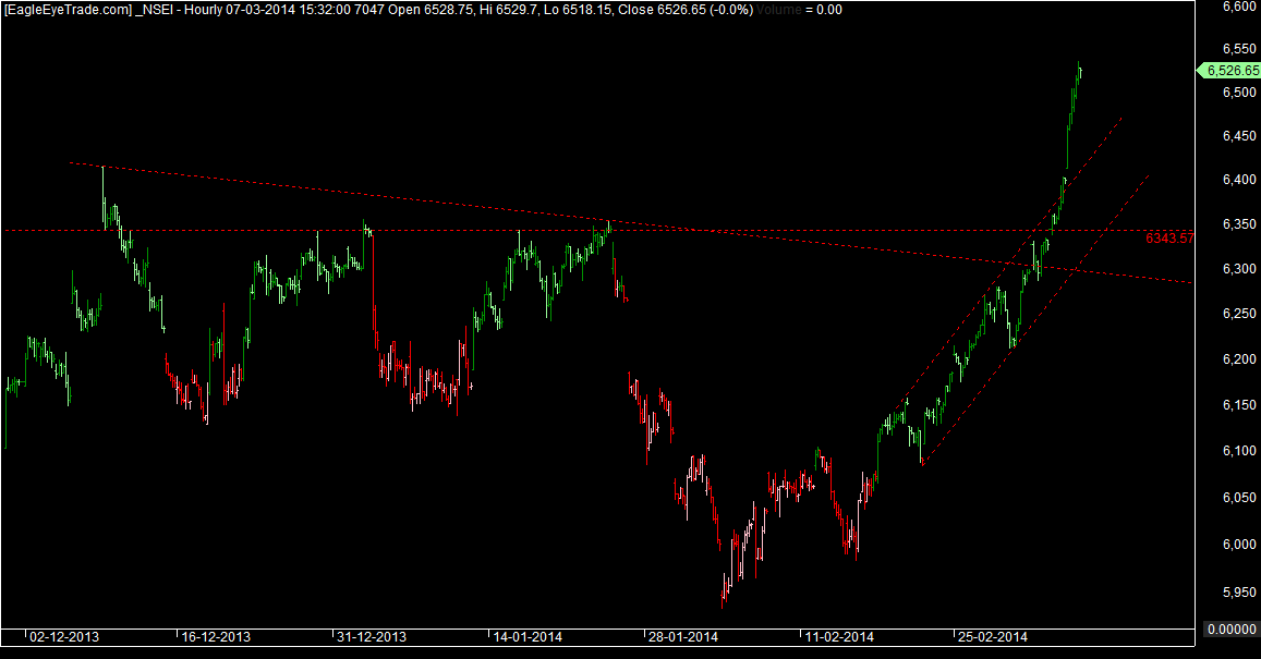Nifty 10th march