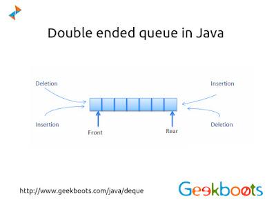https://www.geekboots.com/java/deque
