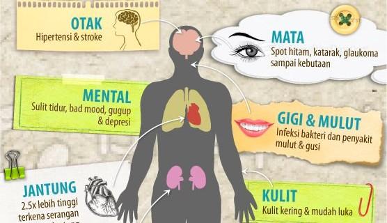 Memahami Bahaya dan Komplikasi Tersembunyi dari Diabetes