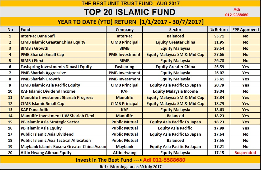 islamic equity unit trust funds' performance Unit trust funds no management company fund name fund category launch date 1 aberdeen islamic asset  cimb islamic equity fund equity fund 08/10/2004.