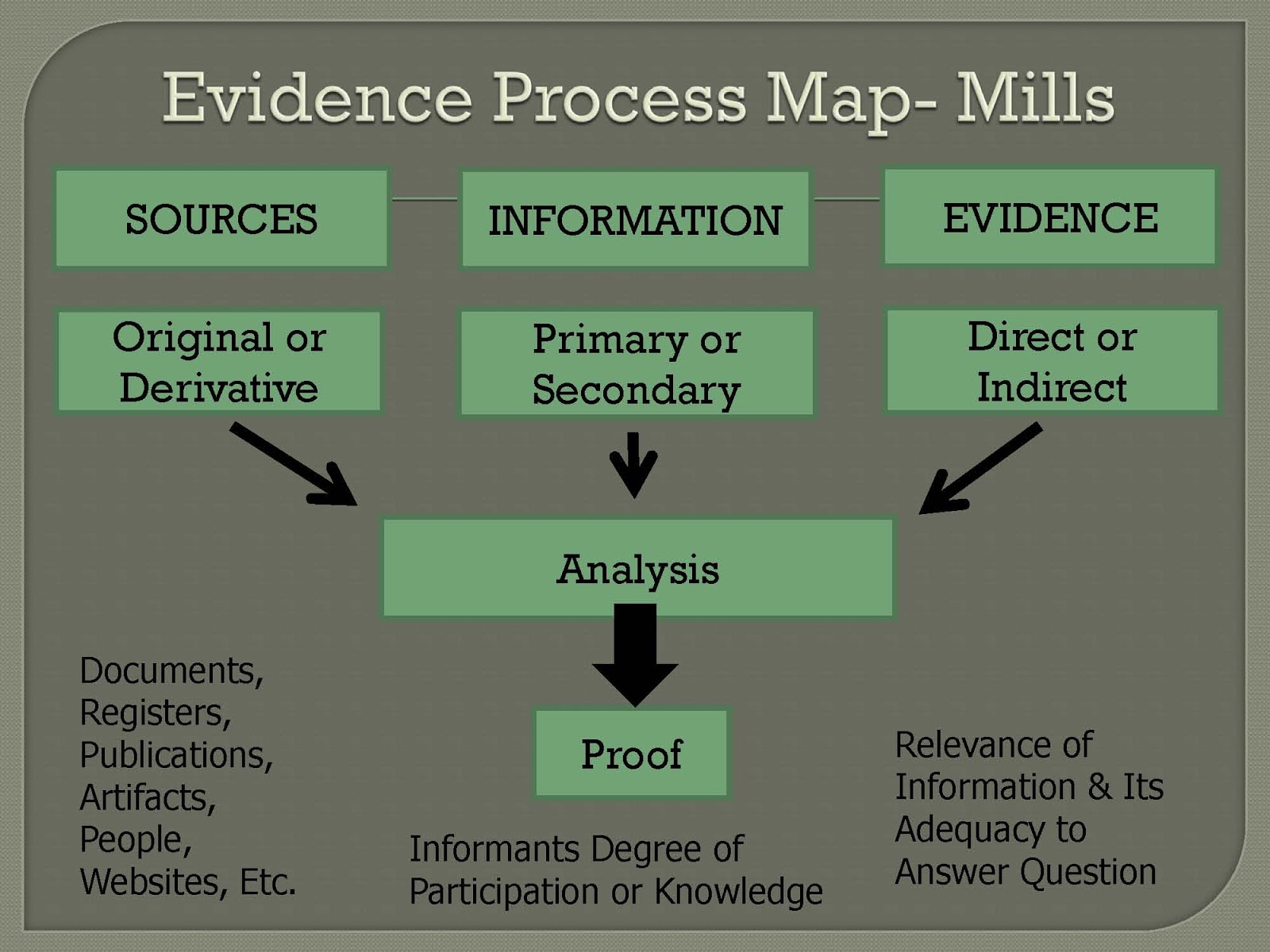 Evidence Process Map- Elizabeth Shown Mills