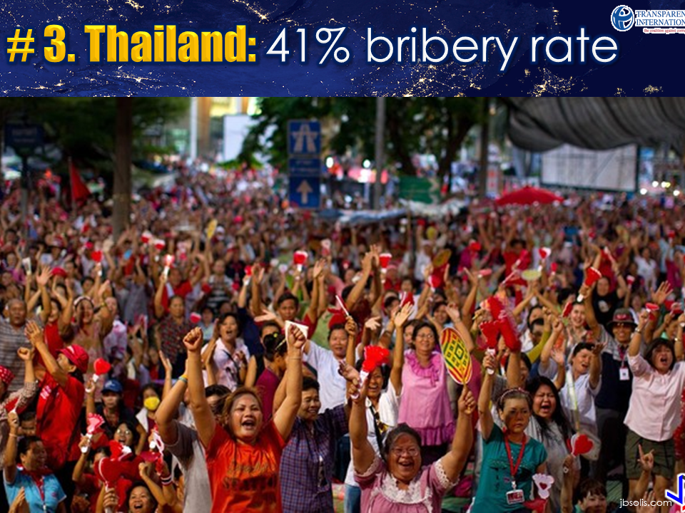The result of a year-and-a-half long survey conducted by Transparency International with over 20,000 participants from different countries in the Asia Pacific region revealed the top five most corrupt countries in Asia and the Philippines is nowhere in the list. The survey was conducted based on bribery rates happening in 16 countries in Asia. The survey result shows that corruption and bribery is alarmingly prevalent and deeply rooted in these countries.  The largest percentage of the age bracket being hit by bribery are younger people below 35 years old at 34 per cent. They are the most vulnerable to paying bribe just to access government services. Followed by over 35 to 54 years old at 29 per cent and those who are 55 above comprises 19 percent of those who pay bribe for public services. Another alarming fact is that ins some countries, poor people are more likely to pay bribes compared to the rich people.   However, in some countries, the trend seems to reverse. Rich people are most likely to pay bribes maybe because they have the resources to give it when asked.  Let's take a look on the List of the Top 5 Most Corrupt Countries in Asia  2017 :  Myanmar sits at #5 with bribery rate of 40 percent.   Pakistan follows with the same bribery rate.  With 41 percent , Thailand is at #3.   Vietnam follows with a high 65 percent bribery rate.  Leading the list is India with bribery rate of 69 percent.  Prime Minister Narendra Modi's move in fighting corruption is a wise one, otherwise, India's reputation of being corrupt will mark his administration if he cannot do anything about it or at least prevent the country from leading the most corrupt list.  Sources: Forbes, Transparency International  Read More:     ©2017 THOUGHTSKOTO www.jbsolis.com SEARCH JBSOLIS, TYPE KEYWORDS and TITLE OF ARTICLE at the box below