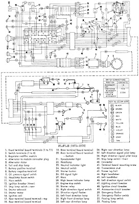 Harley Davidson FLFLH 197374 Motorcycle Electrical Wiring Diagram | All about Wiring Diagrams