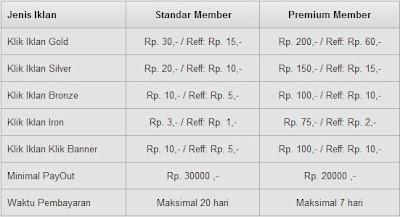 Tabel lengkap keanggotaan PTC KlikSaja