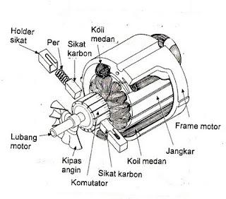 Dunia Ilmu Pengetahuan Bagian Bagian Motor Listrik