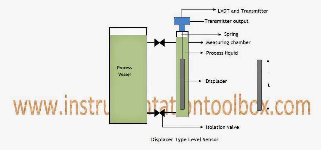 What Is Lvdt Explain It With Neat Diagram Ceiling Fan Pull Switch Operating Principle Of Displacer Level Sensors Learning Although The Basic Theory Operation Has Been Outlined Above In A Practical Sensor Construction Engineered To Achieve Desired