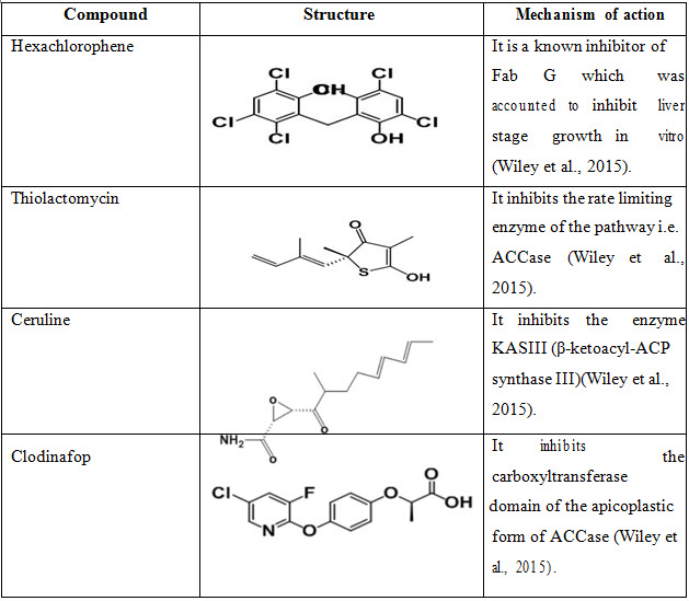Fatty acid biosynthesis inhibitors