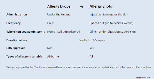 How Are Allergy Drops Different From Allergy Shots?