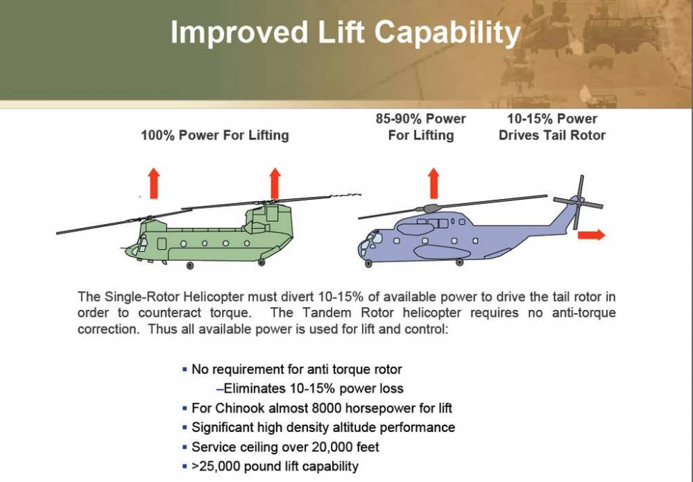 ch 53 helicopters with Is Ch 53k Worth Price When We Could Buy on 79142890 together with Usmc Ch 53k King Stallion Heavy Lift Helicopter Cleared Production moreover Pic Detail further Bells V 280 Valor Tilt Rotor That Aims To Replace The Black Hawk Took Its First Flight together with Mh 53J Pave Low III.