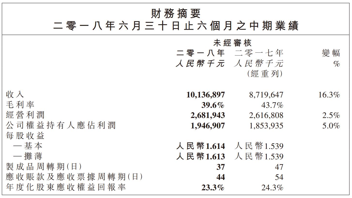 股壇無忌: 1044 恆安國際 2018-06-30 中期業績