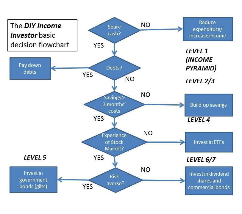 Basic decision flowchart for  diy income investor also rh the