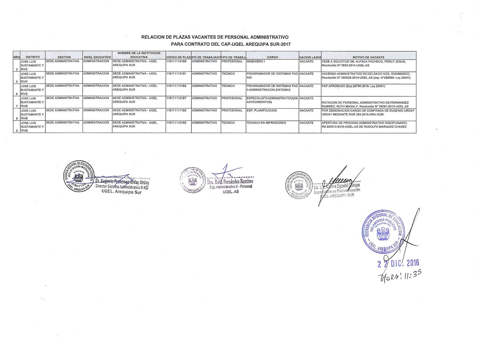 Plazas vacantes de personal administrativo para contrato for Plazas vacantes concurso docente 2016