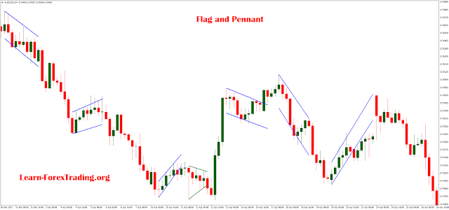 Flag and Pennant indicator MT4