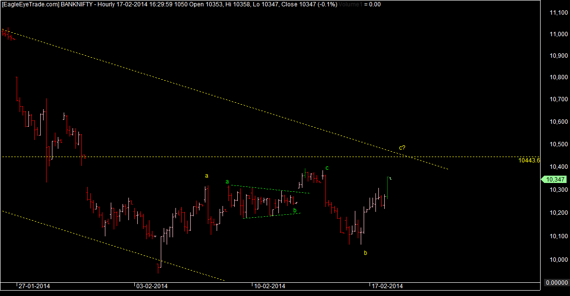Bank nifty moves in range
