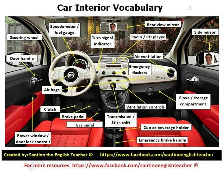 automotive interior parts names. Black Bedroom Furniture Sets. Home Design Ideas