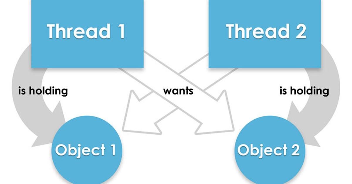 How to avoid deadlock in Java Threads?