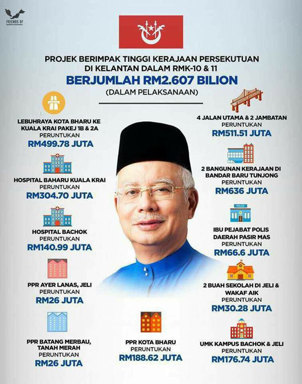 Mahathir anaktirikan Kelantan semasa berkuasa
