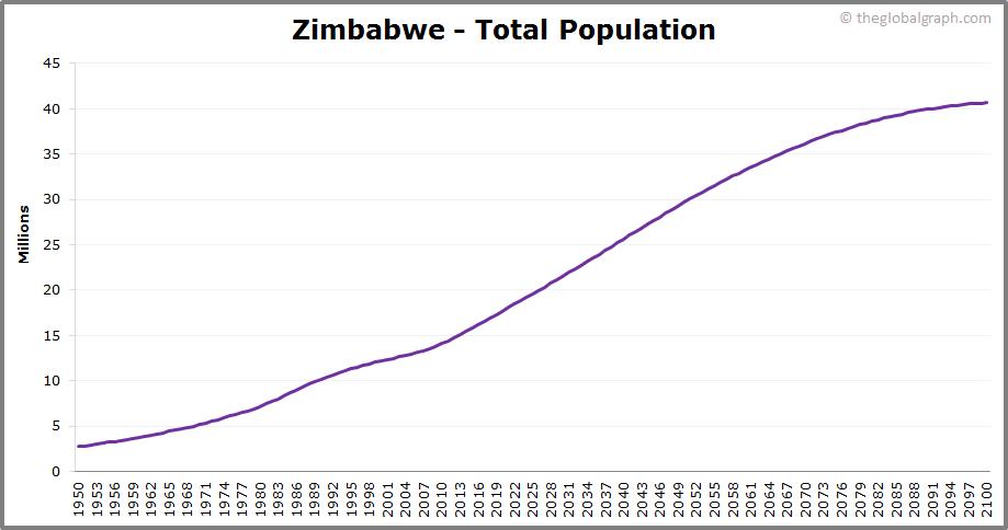 Zimbabwe  Total Population Trend