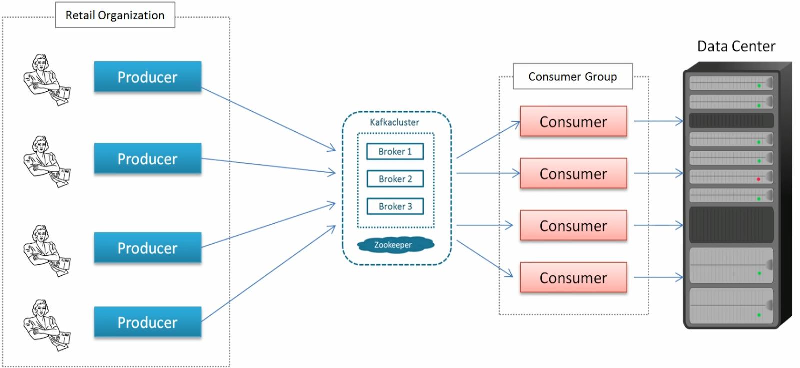 JavaBendeR   : Kafka Basics, Producer, Consumer, Partitions