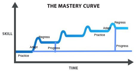 The Mastery Curve