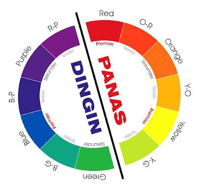 diagram warna panas dan dingin