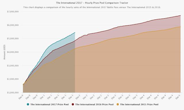 Grafik The Internasional 2017 Hari Pertama
