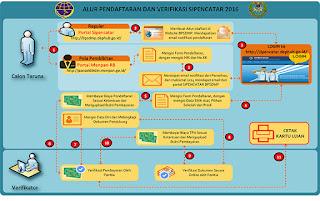 Cara Pendaftaran Online PIP (Politeknik Ilmu Pelayaran) Yang Telah Di Buka