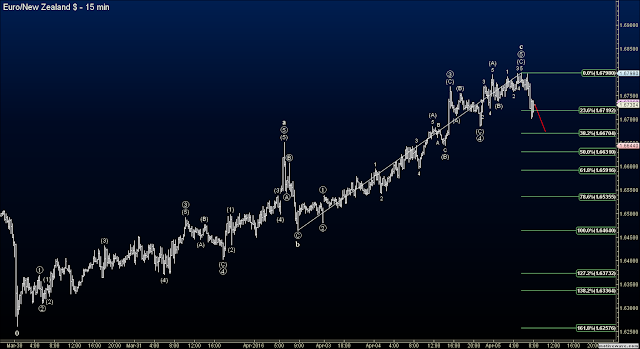 Elliott Wave Forex Signals - EURNZD Short