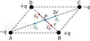 Penentuan kuat medan listrik E di pusat jajaran genjang, besaran vektor