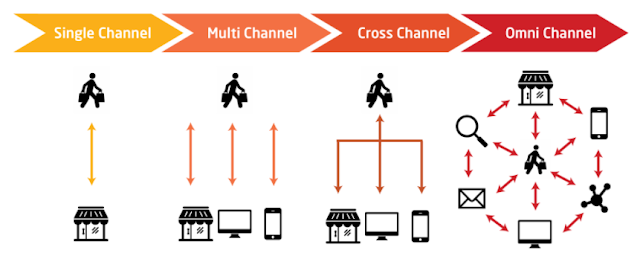 "The ""real"" omni-channel"