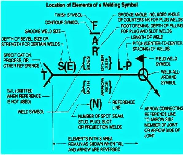 Weld Symbols Used In Design