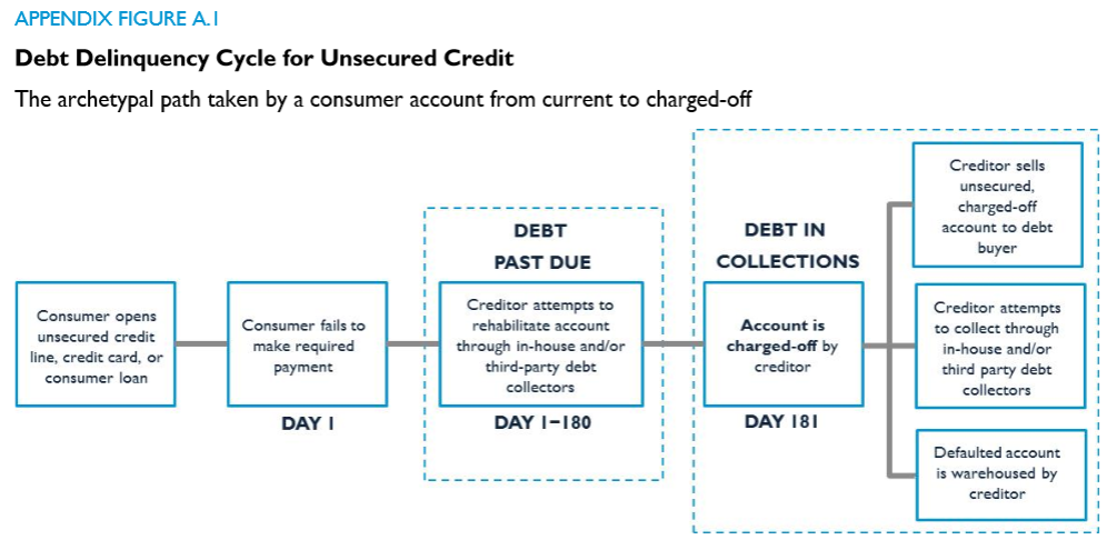 how to get delinquent accounts off credit report