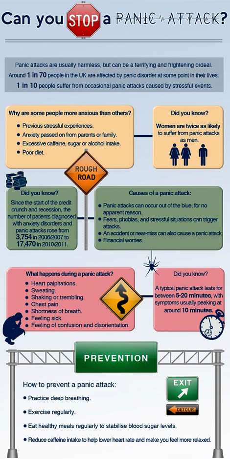Panic disorder infographic