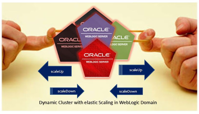 Elastic scaling in Dynamic cluster in WebLogic 12c
