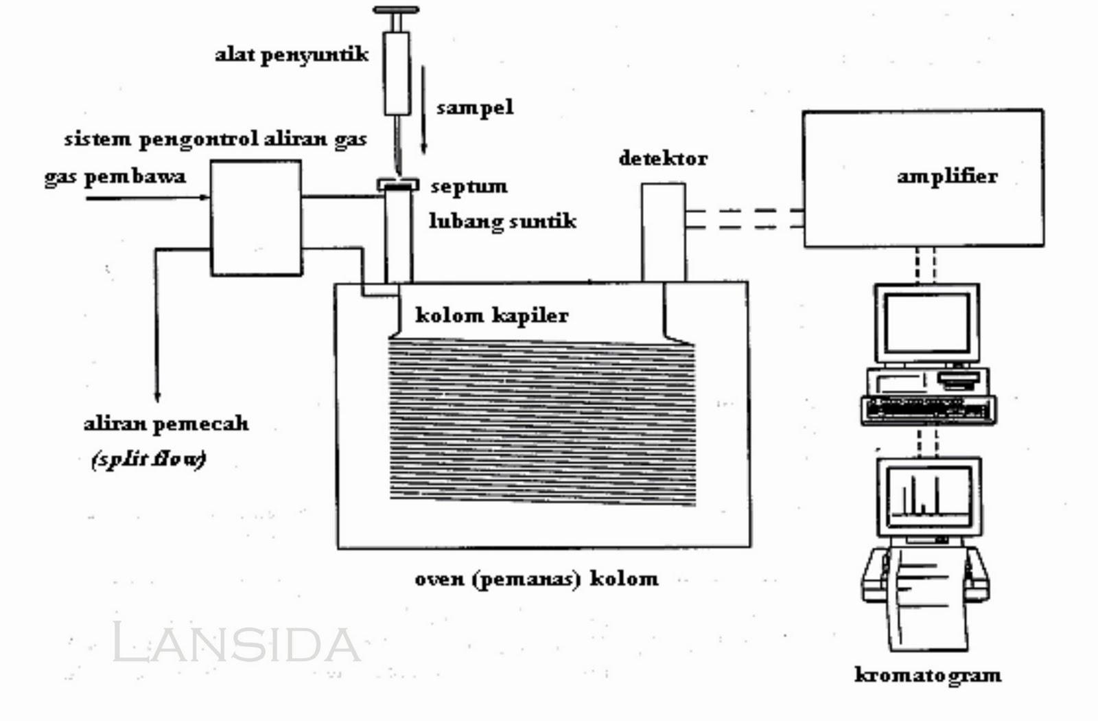 Alat Alat Laboratorium Dan Fungsinya Kromatografi