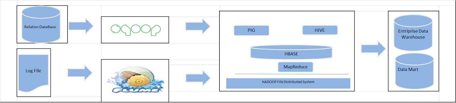 a-z in hadoop: March 2015
