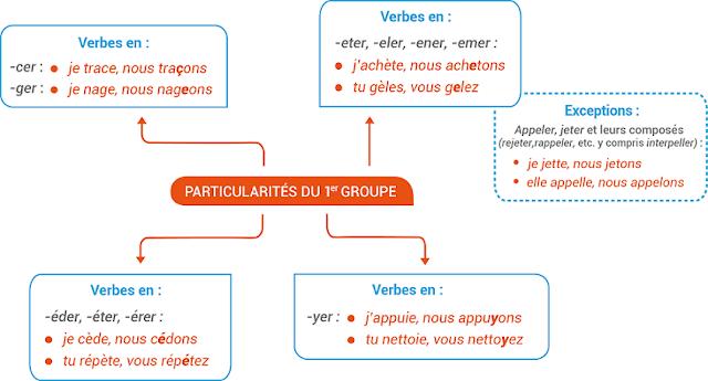 Czasowniki pierwszej grupy - mapa myśli 2 - Francuski przy kawie